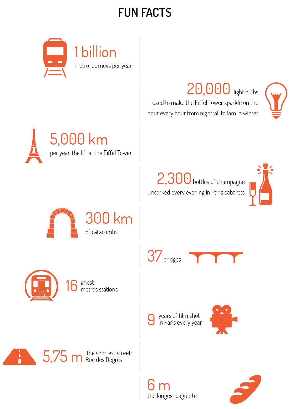 Fun facts about Paris
